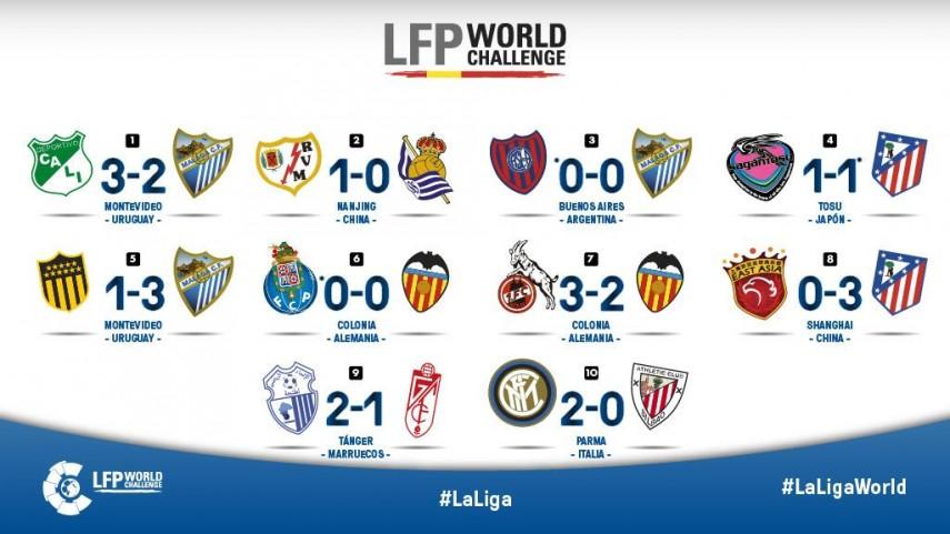 La infografía interactiva de LaLiga World