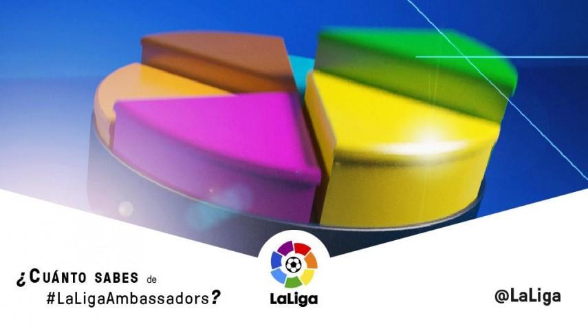 Quiz: ¿Cúanto sabes de #LaLigaAmbassadors?