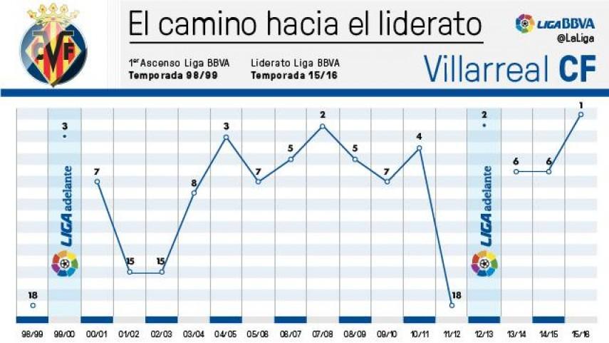 El camino hacia el liderato del Villarreal