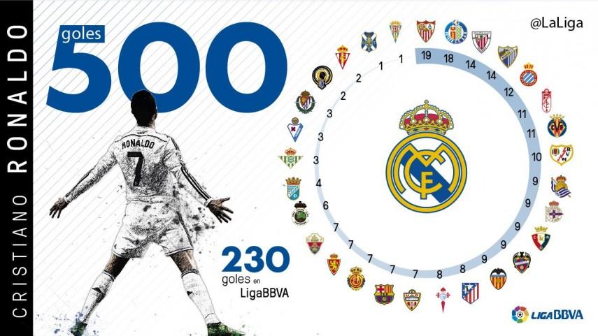 500 veces Cristiano Ronaldo