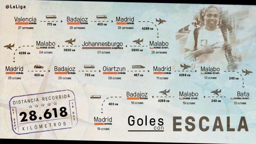 28.618 kilómetros de fútbol