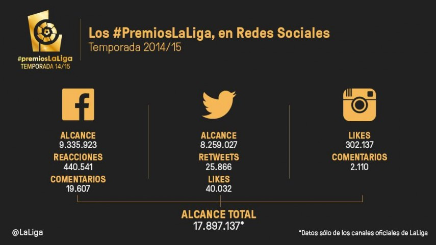 Las Redes Sociales de LaLiga generaron 18 millones de impresiones en los #premiosLaLiga