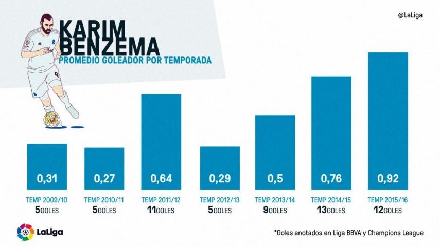 Benzema, más acierto que nunca