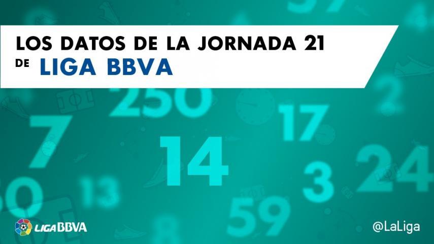 Los datos de la jornada 21 de la Liga BBVA