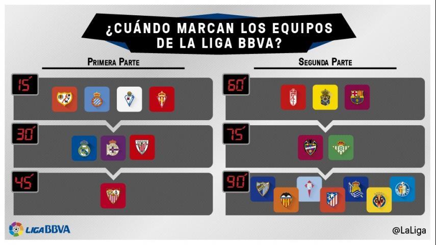 ¿Cuándo marca los goles tu equipo en la Liga BBVA?