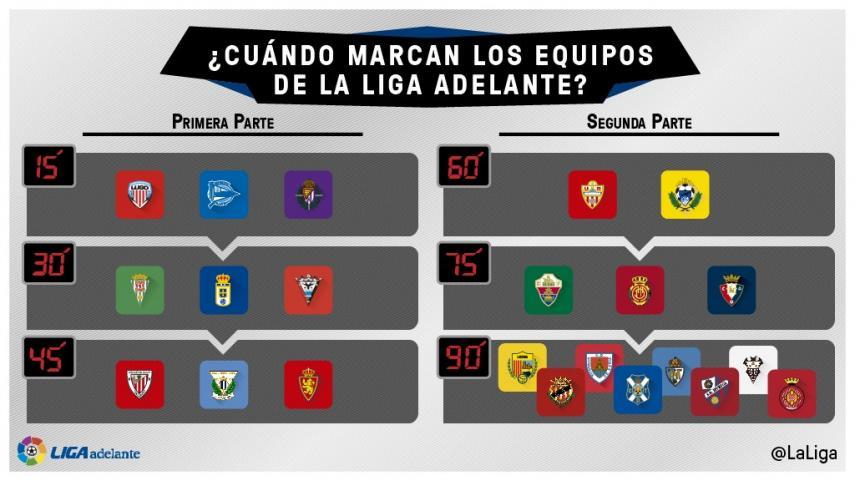 ¿Cuándo marcan los goles los equipos de la Liga Adelante?