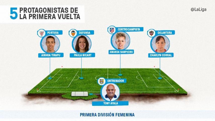 Cinco protagonistas de la primera vuelta de la Primera División Femenina