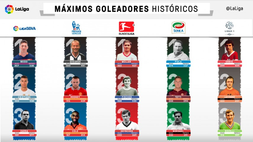 Los récords del gol en las ligas europeas