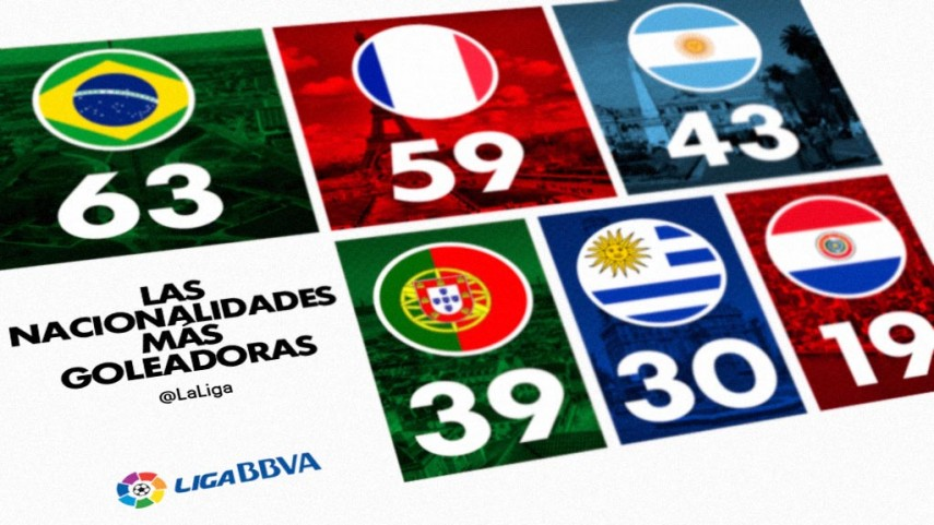 ¿Sabes qué nacionalidad extranjera es la que marca más goles en la Liga BBVA?