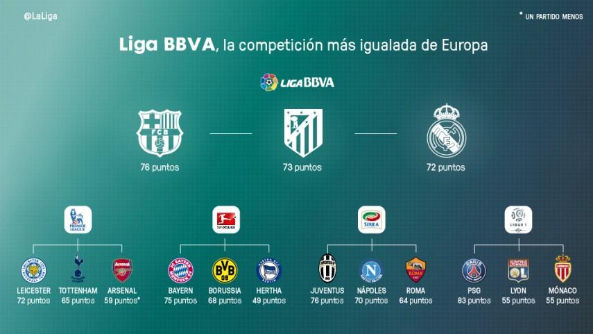 La Liga BBVA, la más ajustada de Europa