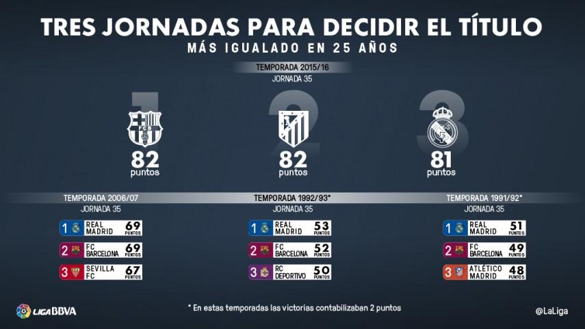 La Liga BBVA más igualada de los últimos 25 años