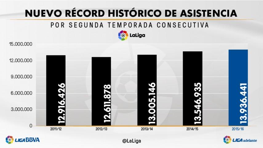 LaLiga bate el récord histórico de asistencia por segunda temporada consecutiva
