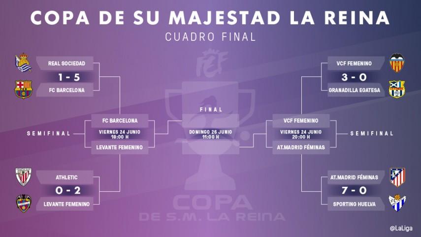 Cuatro equipos y un titulo, arrancan las semifinales de la Copa de la Reina