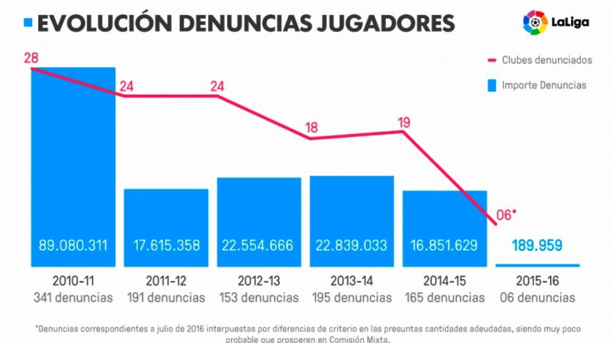 El control económico de LaLiga reduce a mínimos históricos la deuda de sus clubes