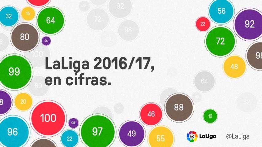Los datos más destacados de LaLiga 2016/17