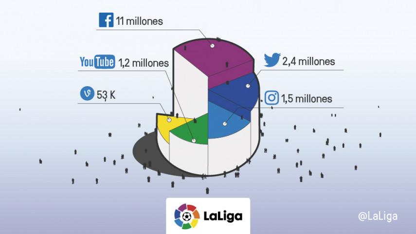 LaLiga suma más de 16 millones de seguidores en sus canales oficiales de redes sociales