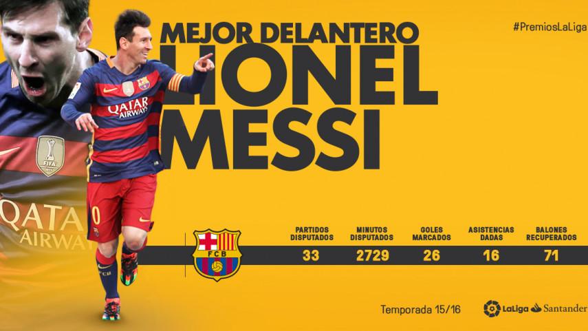 Lionel Messi, 'Mejor Delantero de LaLiga Santander 2015/16'