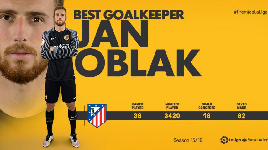 Jan Oblak scoops Best Goalkeeper in LaLiga Santander 2015/16 award