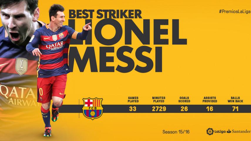 Lionel Messi named Best Striker in LaLiga Santander 2015/16