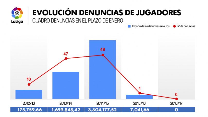 La ausencia de denuncias de jugadores por impago confirma la eficacia del control económico de LaLiga