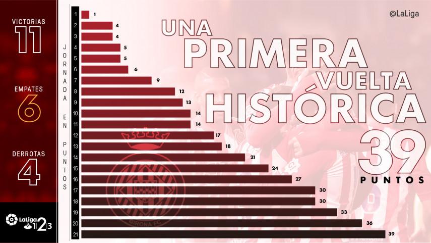 Un Girona de récord y con hambre de ascenso