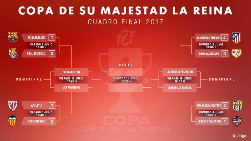 Emocionantes semifinales entre Barcelona-VCF Femenino y Atlético-Granadilla