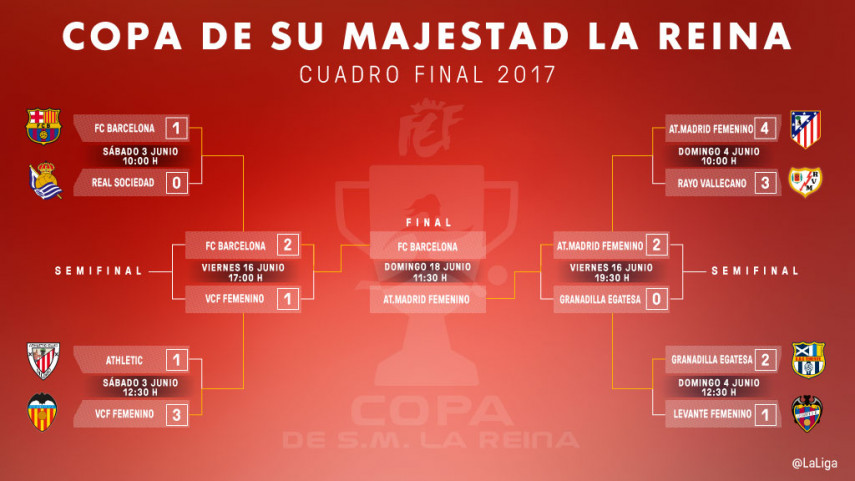 FC Barcelona y At. Madrid Femenino disputarán la final de la Copa de la Reina