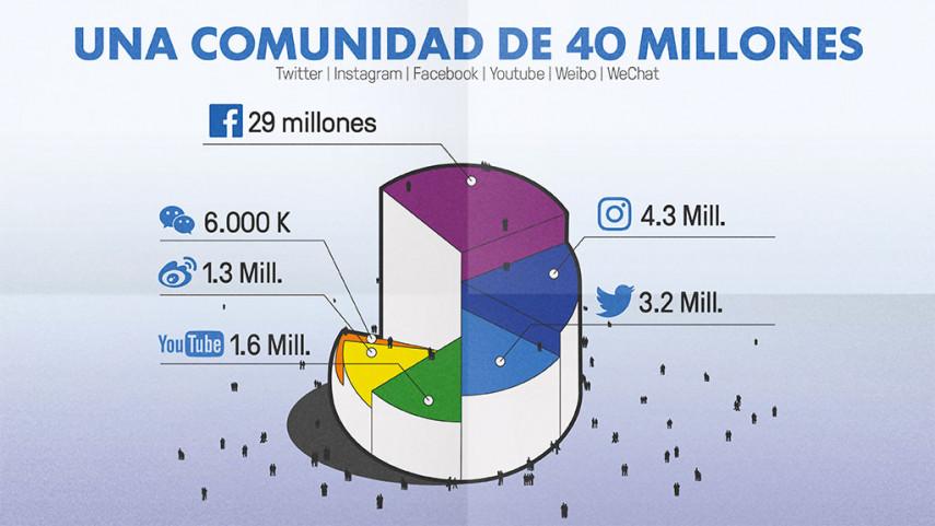 LaLiga, una comunidad de 40 millones de usuarios