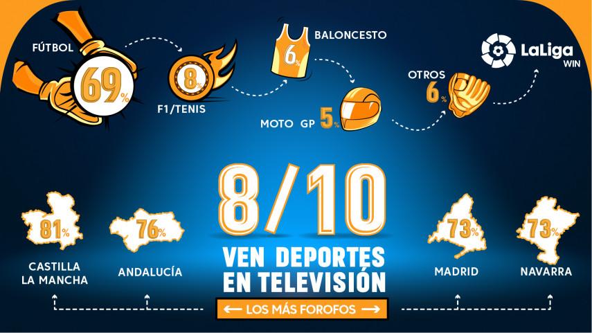 El fútbol es el deporte que más se ve en los hogares españoles