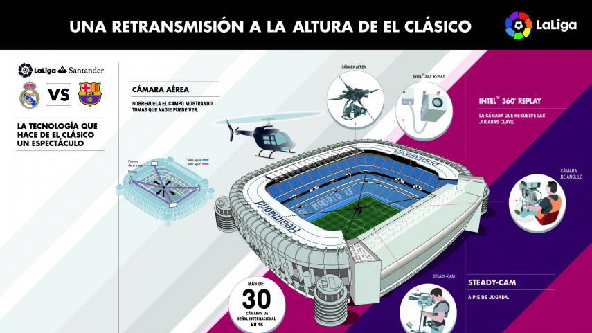 La tecnología permitirá a los aficionados vivir El Clásico como si estuvieran en el estadio
