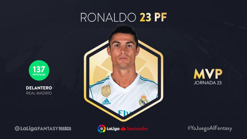 Cristiano Ronaldo lidera el Once Ideal de LaLiga Fantasy MARCA en la jornada 23