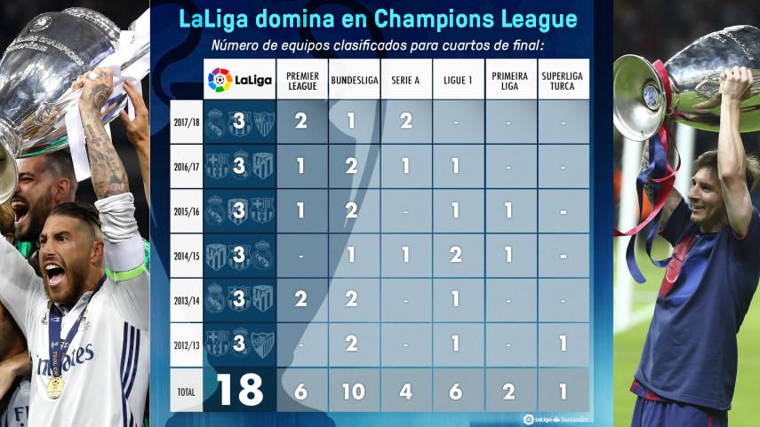 LaLiga Santander domina en Europa