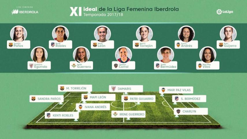 El XI Ideal de la Liga Femenina Iberdrola