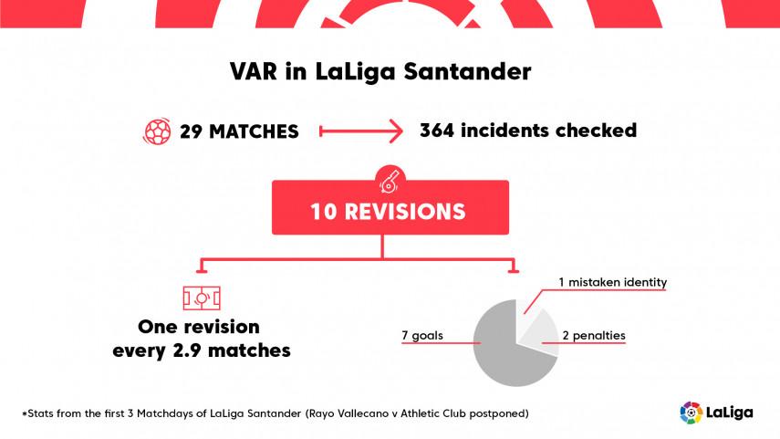 Positive reaction to VAR's LaLiga Santander debut