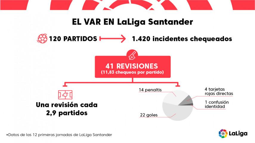 El VAR se asienta con firmeza en LaLiga Santander