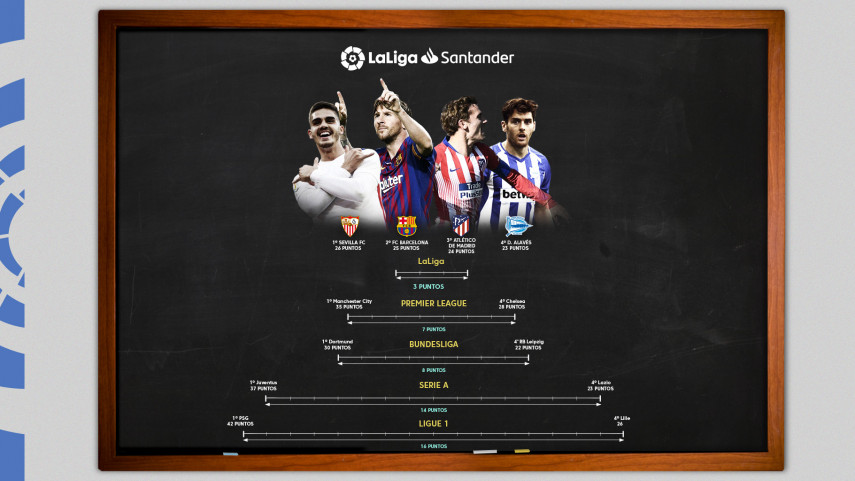 LaLiga, the most closely-fought league in Europe