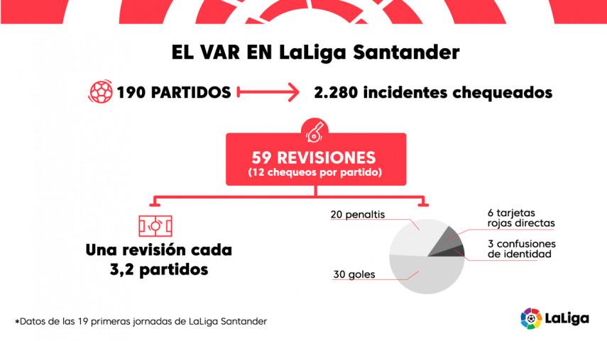 El VAR reduce significativamente el número de errores arbitrales en LaLiga Santander