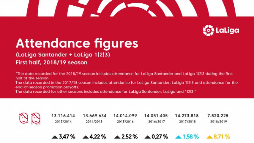 Attendance figures 18/19