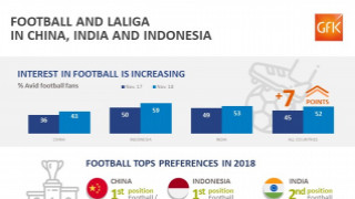 GfK study infographic. GfK LaLiga brand study India, China and Indonesia
