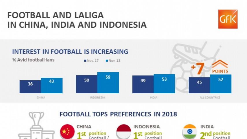 GfK study infographic. GfK LaLiga brand study India, China and Indonesia